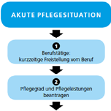 Akute Pflegesituation - 7 Schritte