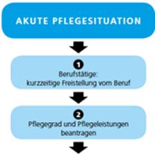 Akute Pflegesituation - 7 Schritte