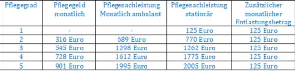Tabelle Pflegegeld und Pflegesachleistungen